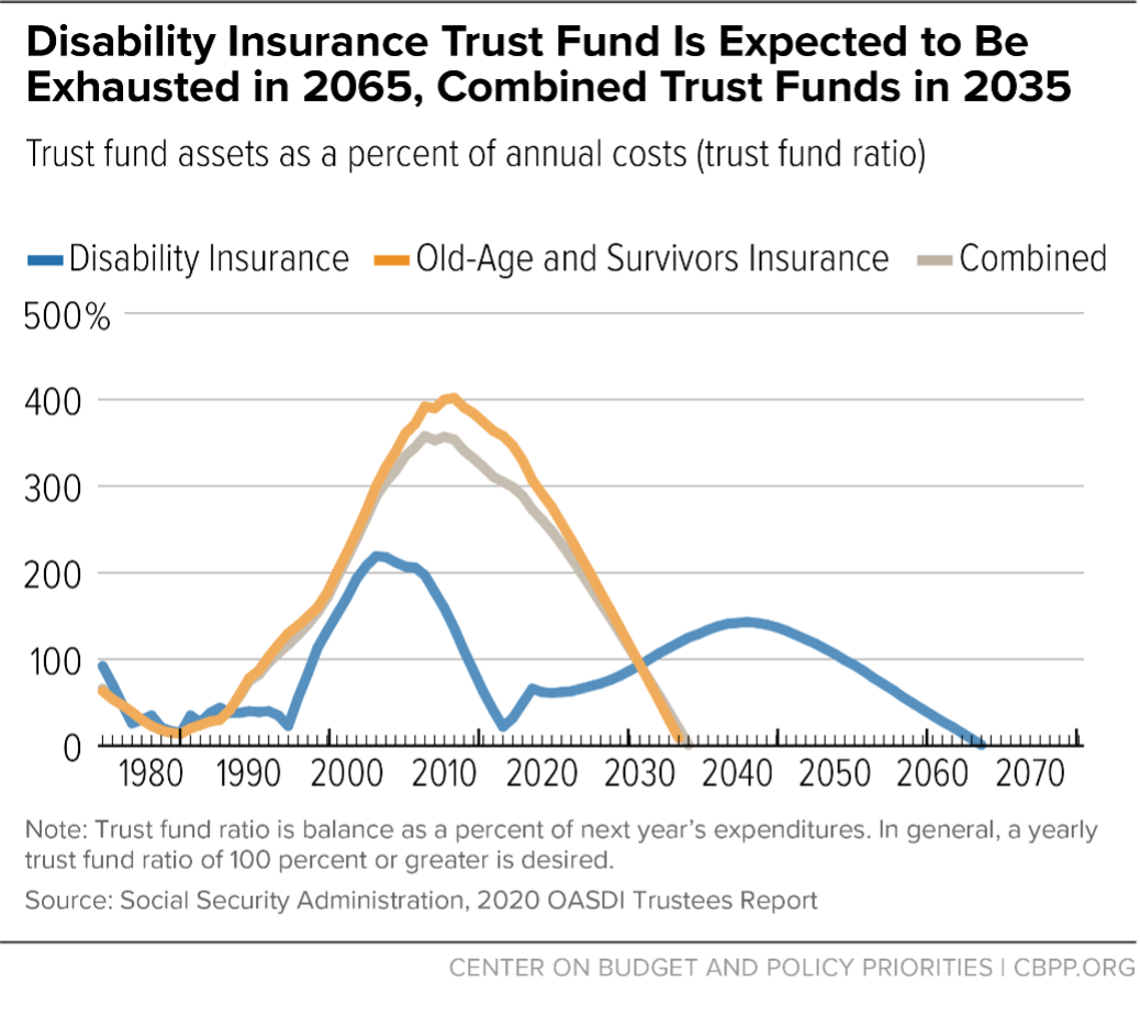 Disability Insurance Trust Fund Is Expected to Be Exhausted in 2065, Combined Trust Funds in 2035