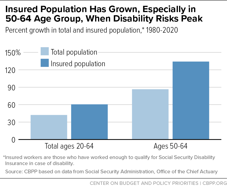 Insured Population Has Grown, Especially in 50-64 Age Group, When Disability Risks Peak