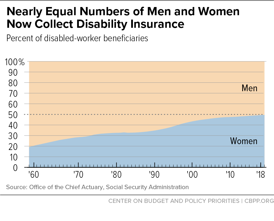 Nearly Equal Numbers of Men and Women Now Collect Disability Insurance