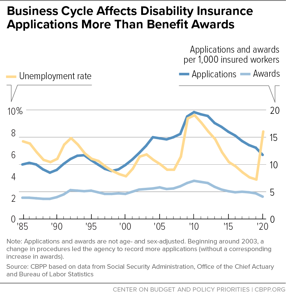 Business Cycle Affects Disability Insurance Applications More Than Benefit Awards