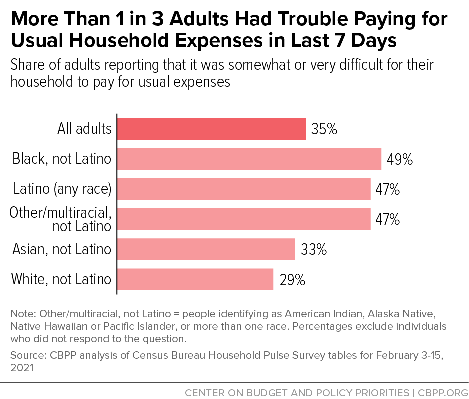 More Than 1 in 3 Adults Had Trouble Paying for Usual Household Expenses in Last 7 Days