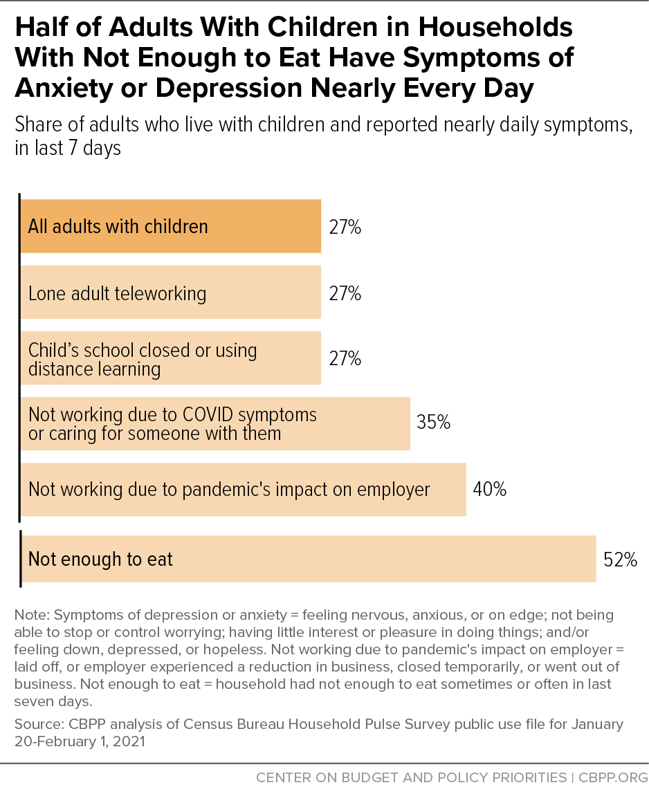 Half of Adults With Children in Households With Not Enough to Eat Have Symptoms of Anxiety or Depression Nearly Every Day