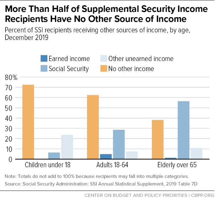 More Than Half of Supplemental Security Income Recipients Have No Other Source of Income
