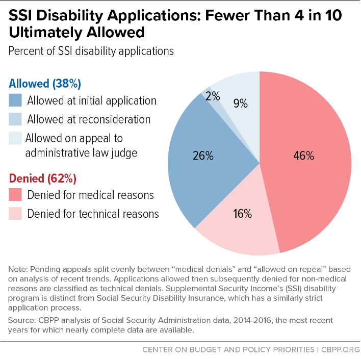 SSI Disability Applications: Fewer Than 4 in 10 Ultimately Allowed
