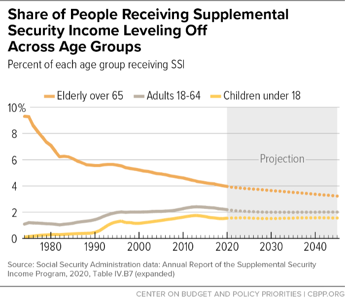 Share of People Receiving Supplemental Security Income Leveling Off Across Age Groups
