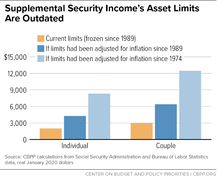 Supplemental Security Income's Asset Limits Are Outdated