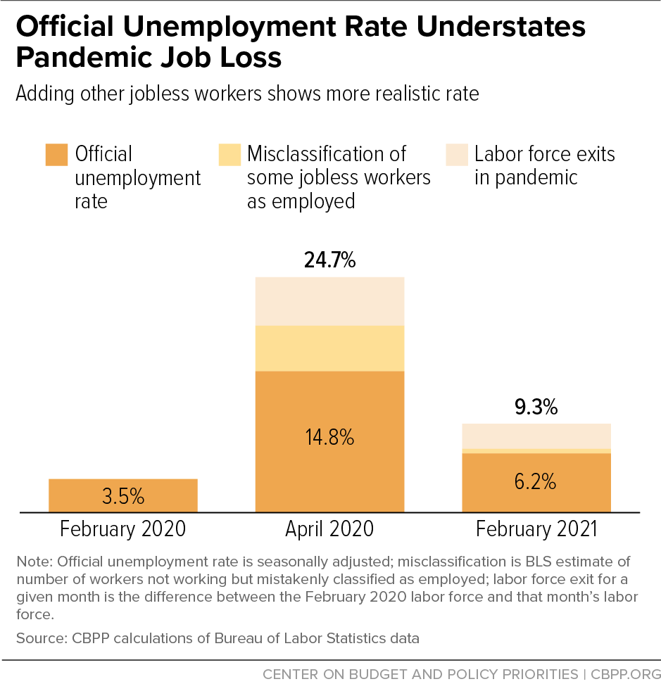 Official Unemployment Rate Understates Pandemic Job Loss