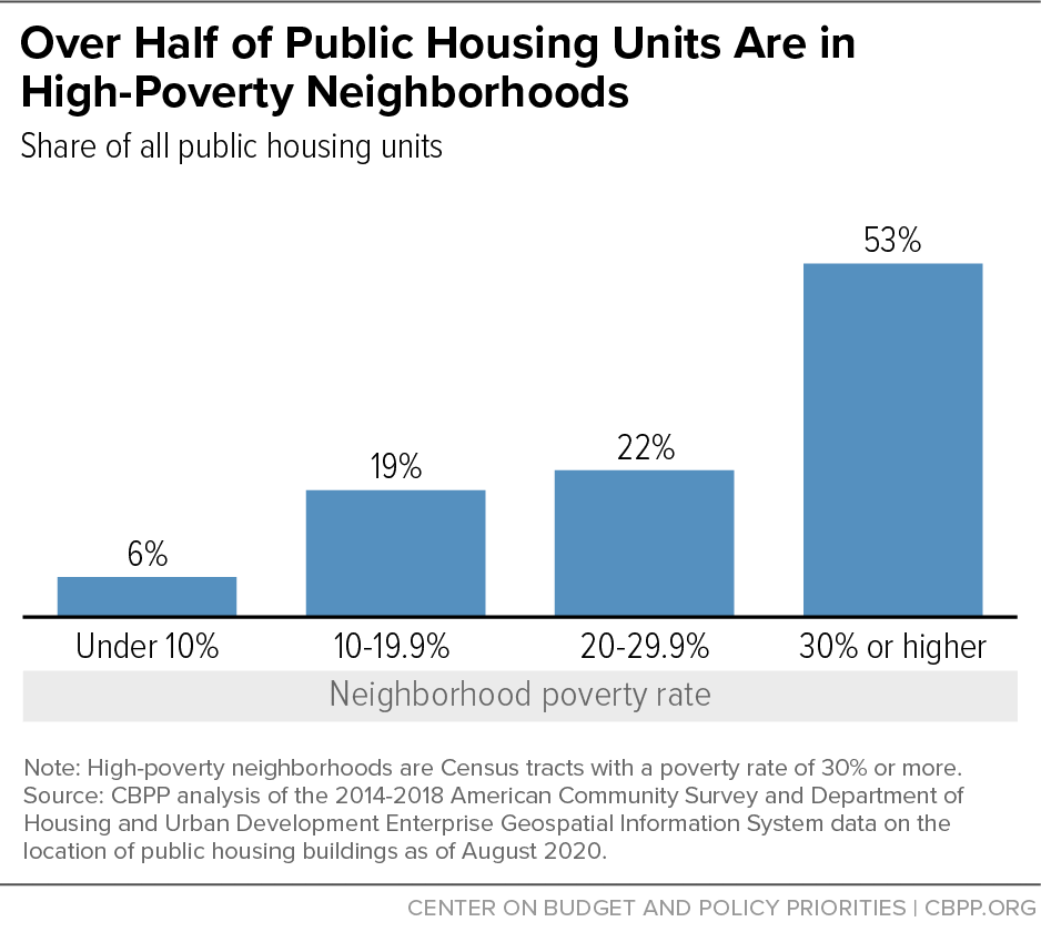 Over Half of Public Housing Units Are in High-Poverty Neighborhoods