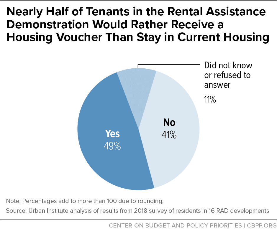 Nearly Half of Tenants in the Rental Assistance Demonstration Would Rather Receive a Housing Voucher Than Stay in Current Housing