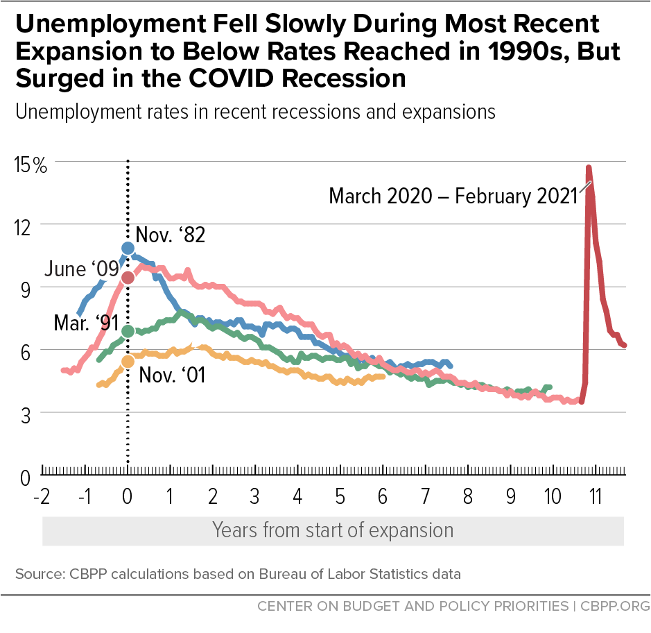 Unemployment Fell Slowly During Most Recent Expansion to Below Rates Reached in 1990s, But Surged in the COVID Recession