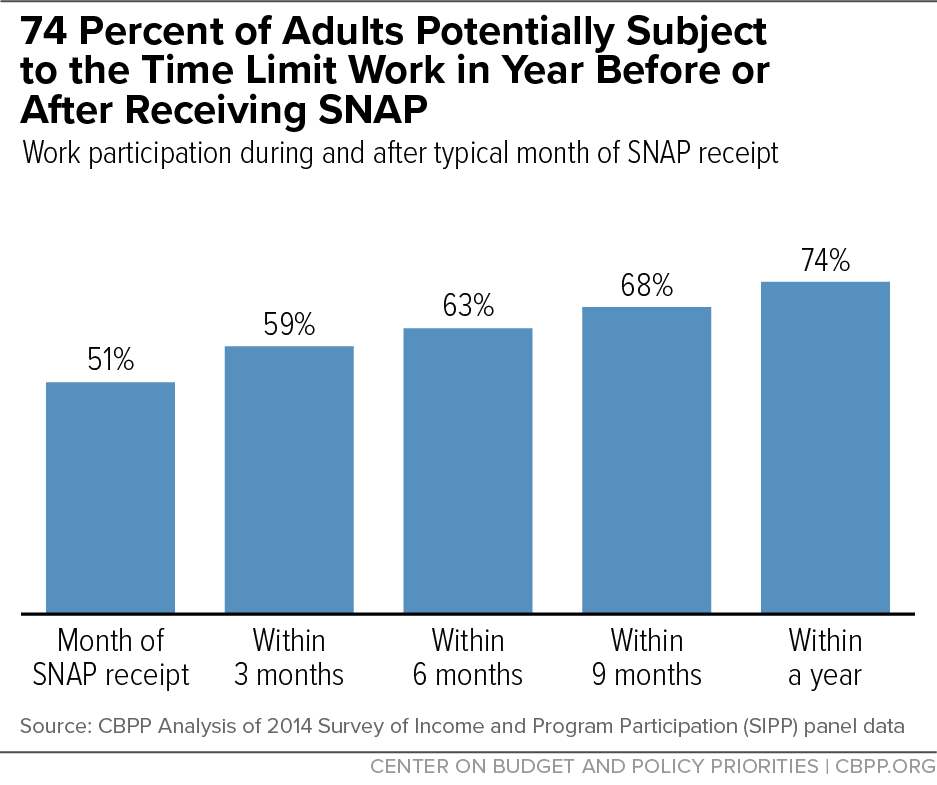 74 Percent of Adults Potentially Subject to the Time Limit Work in Year Before or After Receiving SNAP