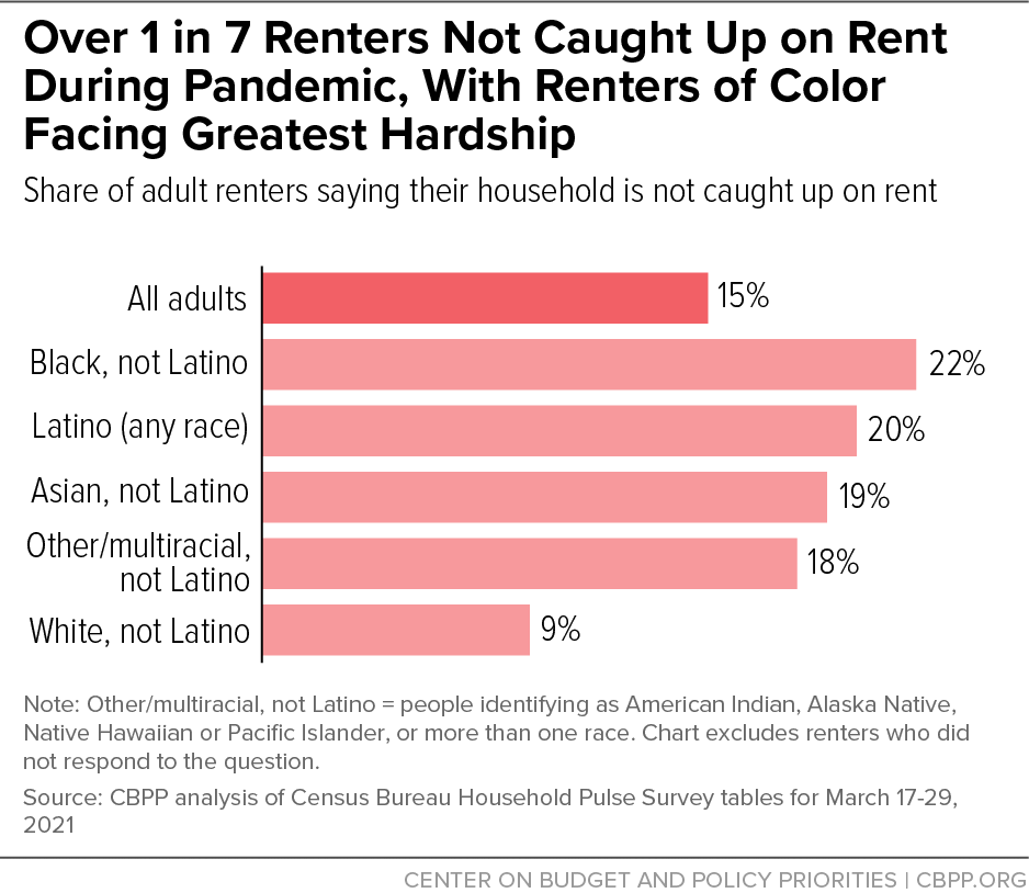 Over 1 in 7 Renters Not Caught Up on Rent During Pandemic, With Renters of Color Facing Greatest Hardship