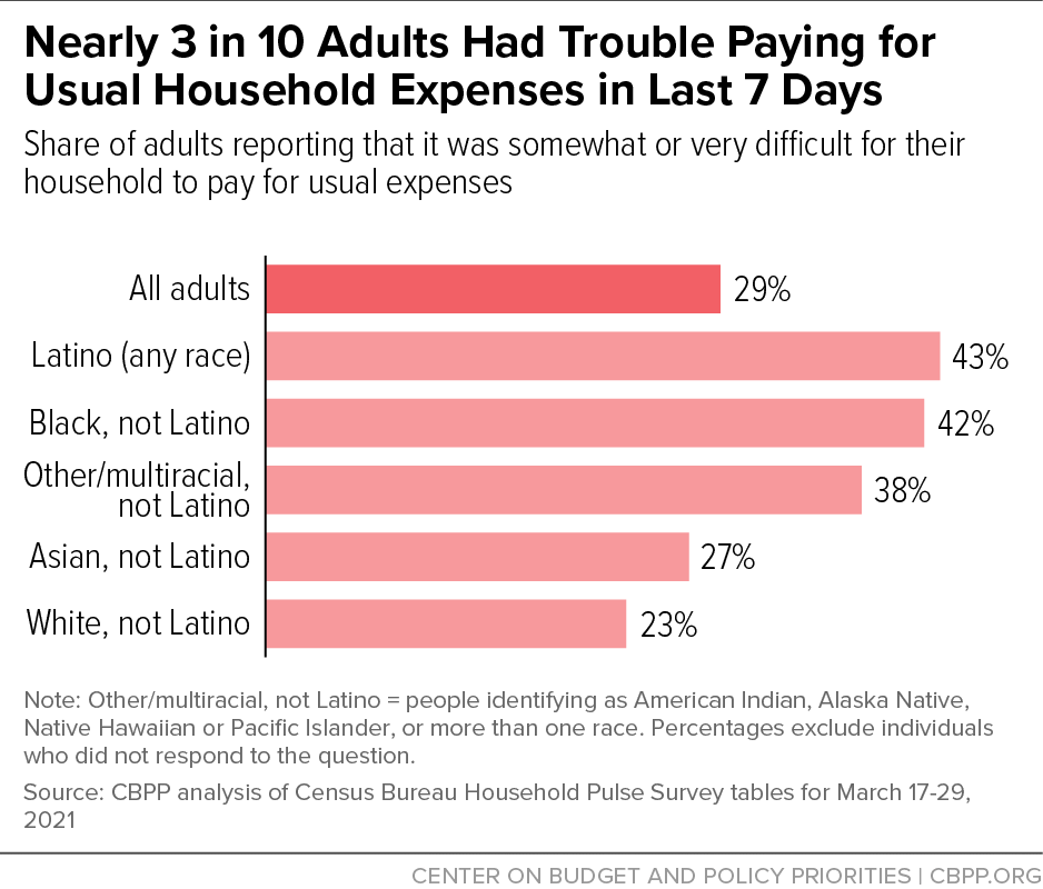 Nearly 3 in 10 Adults Had Trouble Paying for Usual Household Expenses in Last 7 Days