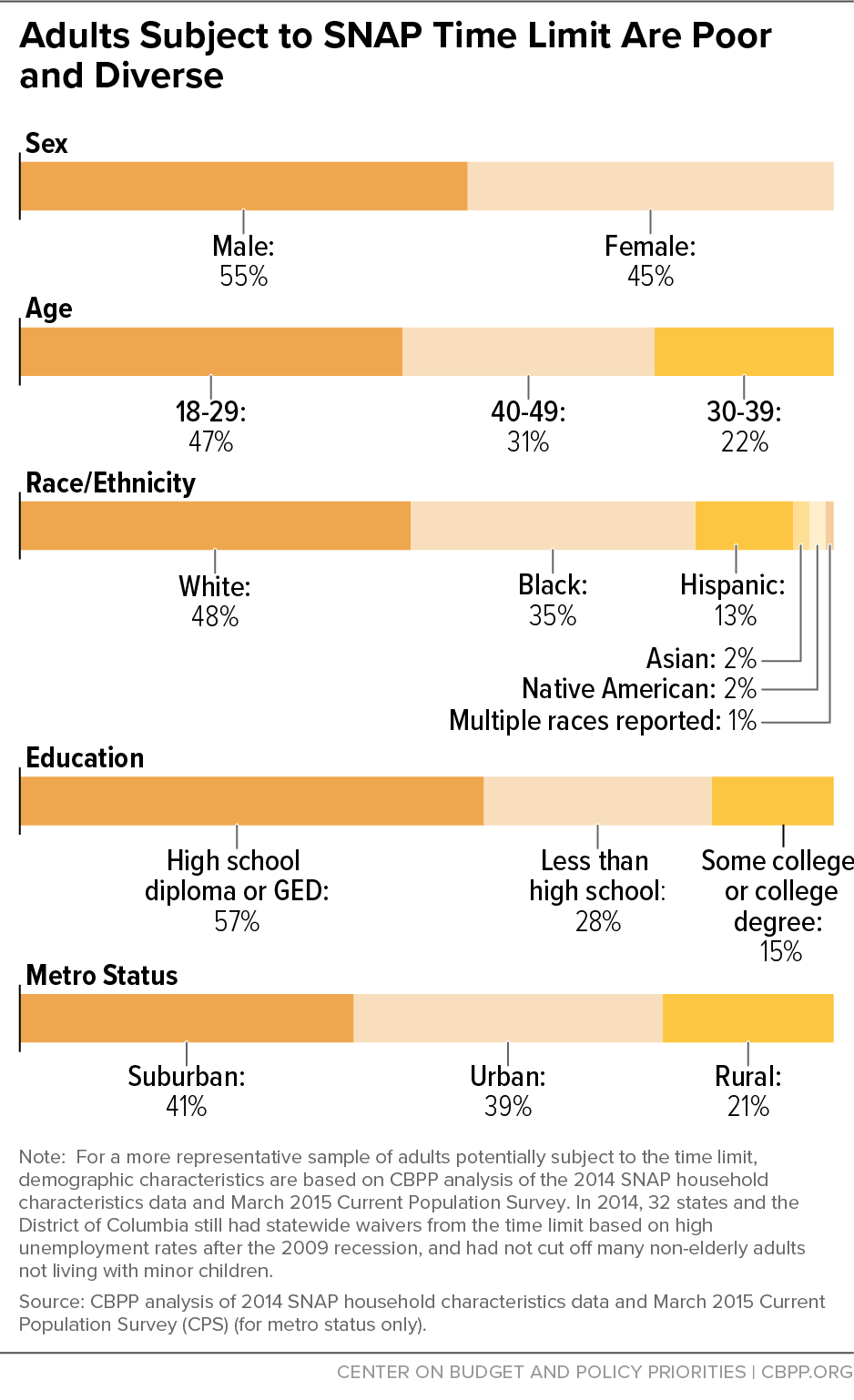 Adults Subject to SNAP Time Limit Are Poor and Diverse