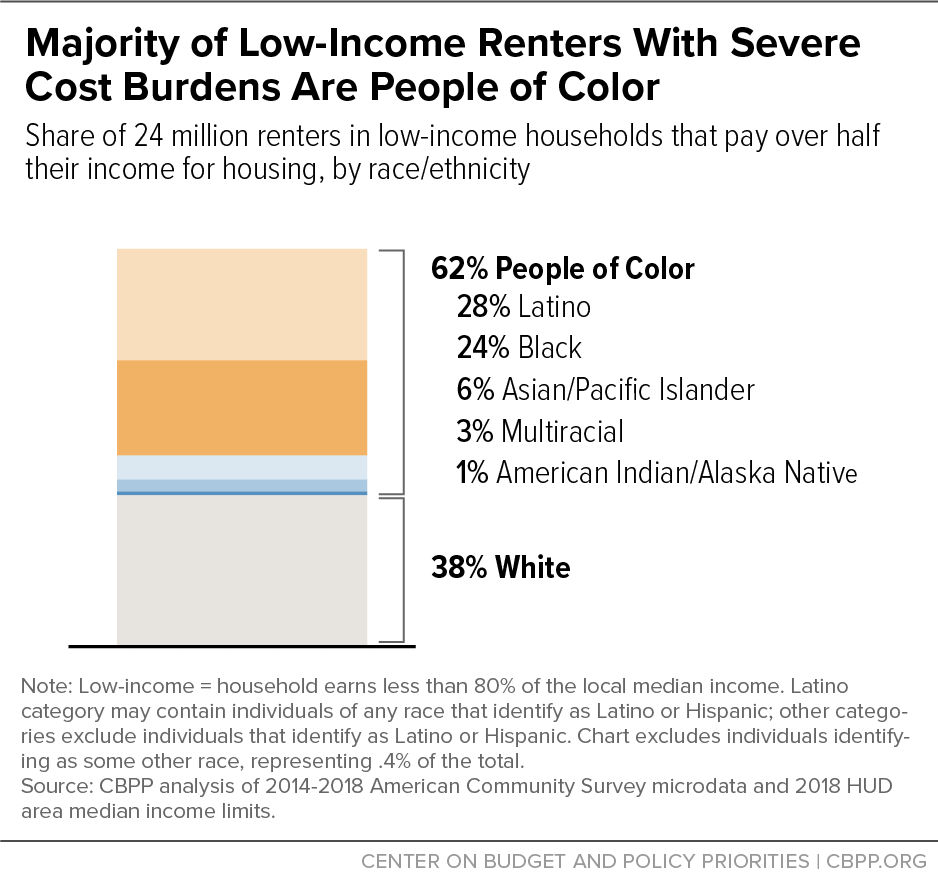 Majority of Low-Income Renters With Severe Cost Burdens Are People of Color