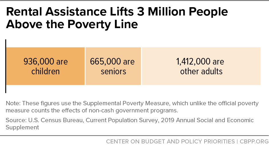 Rental Assistance Lifts 3 Million People Above the Poverty Line