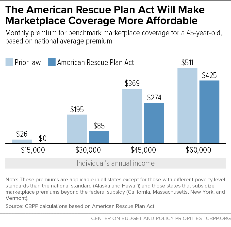 The American Rescue Plan Act Will Make Marketplace Coverage More Affordable