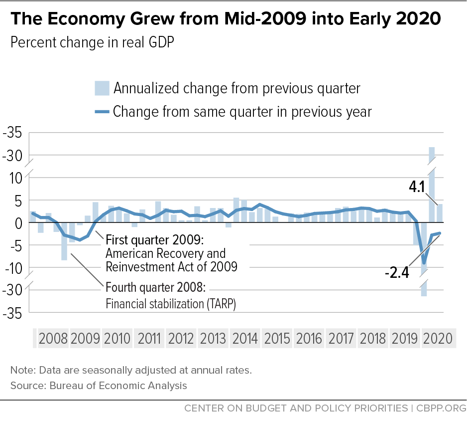The Economy Grew from Mid-2009 into Early 2020