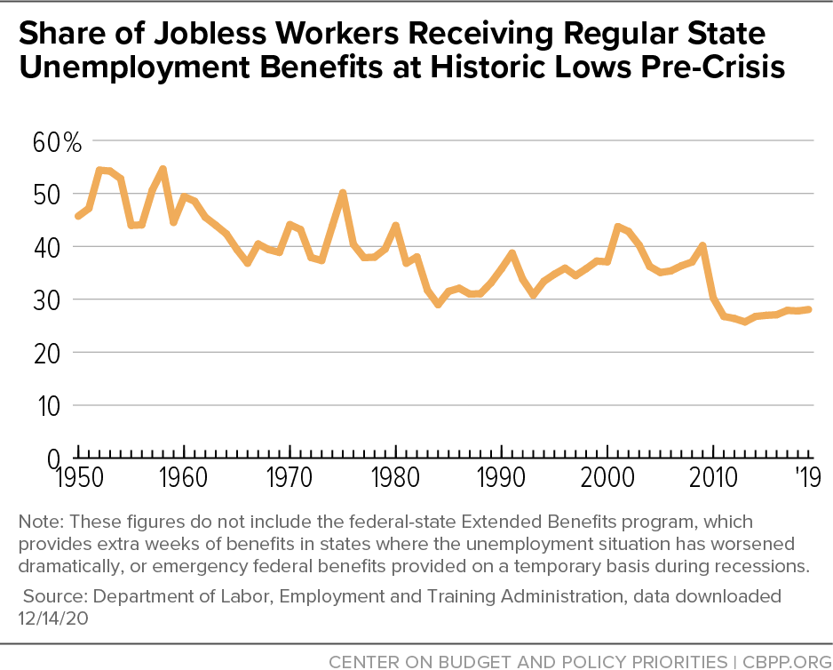 Share of Jobless Workers Receiving Regular State Unemployment Benefits at Historic Lows Pre-Crisis
