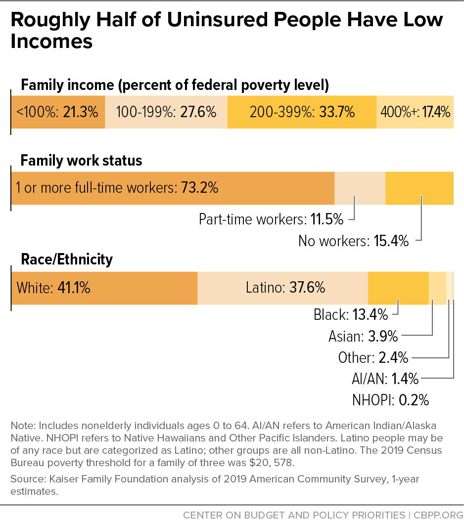 Roughly Half of Uninsured People Have Low Incomes