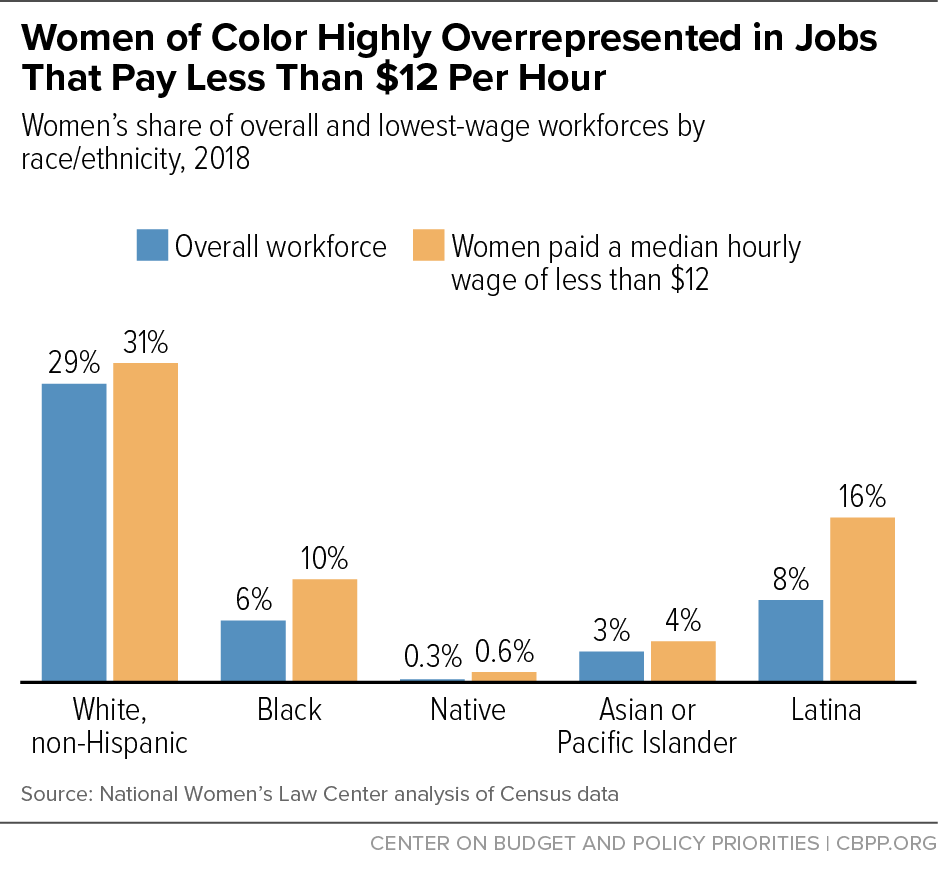 Women of Color Highly Overrepresented in Jobs That Pay Less Than $12 Per Hour