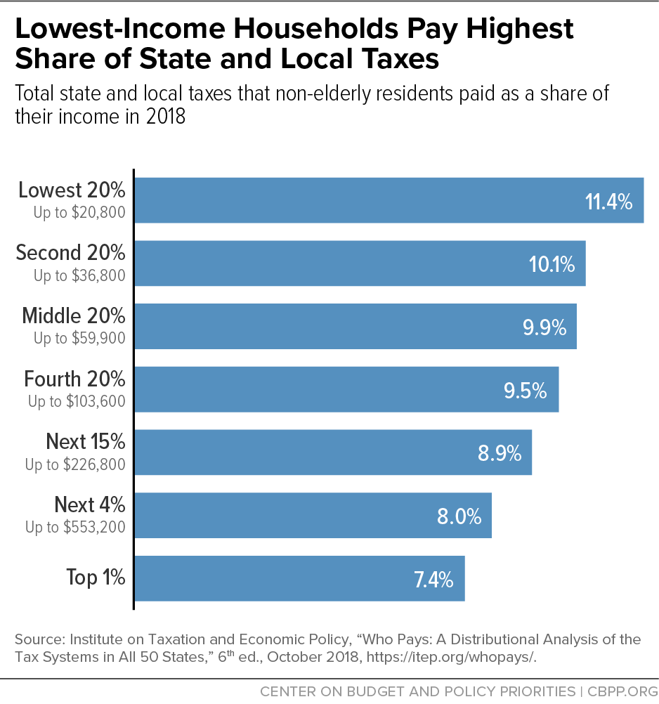 Lowest-Income Households Pay Highest Share of State and Local Taxes