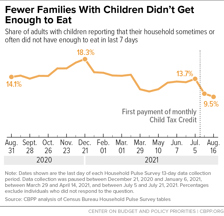 Fewer Families With Children Didn't Get Enough to Eat