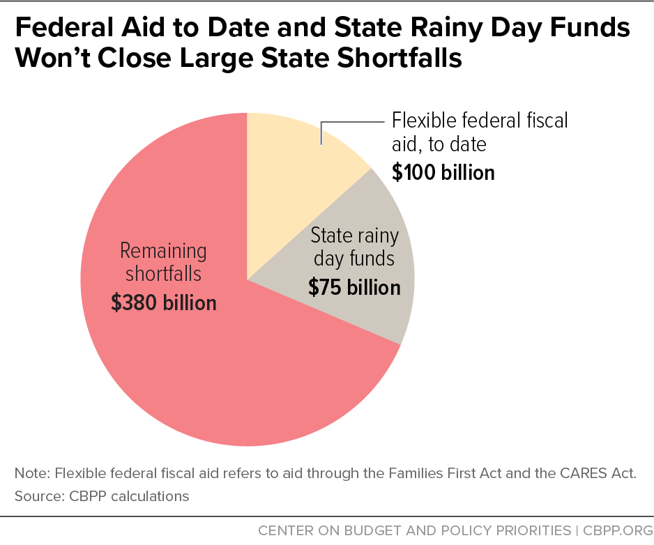 Federal Aid to Date and State Rainy Day Funds Won't Close Large State Shortfalls