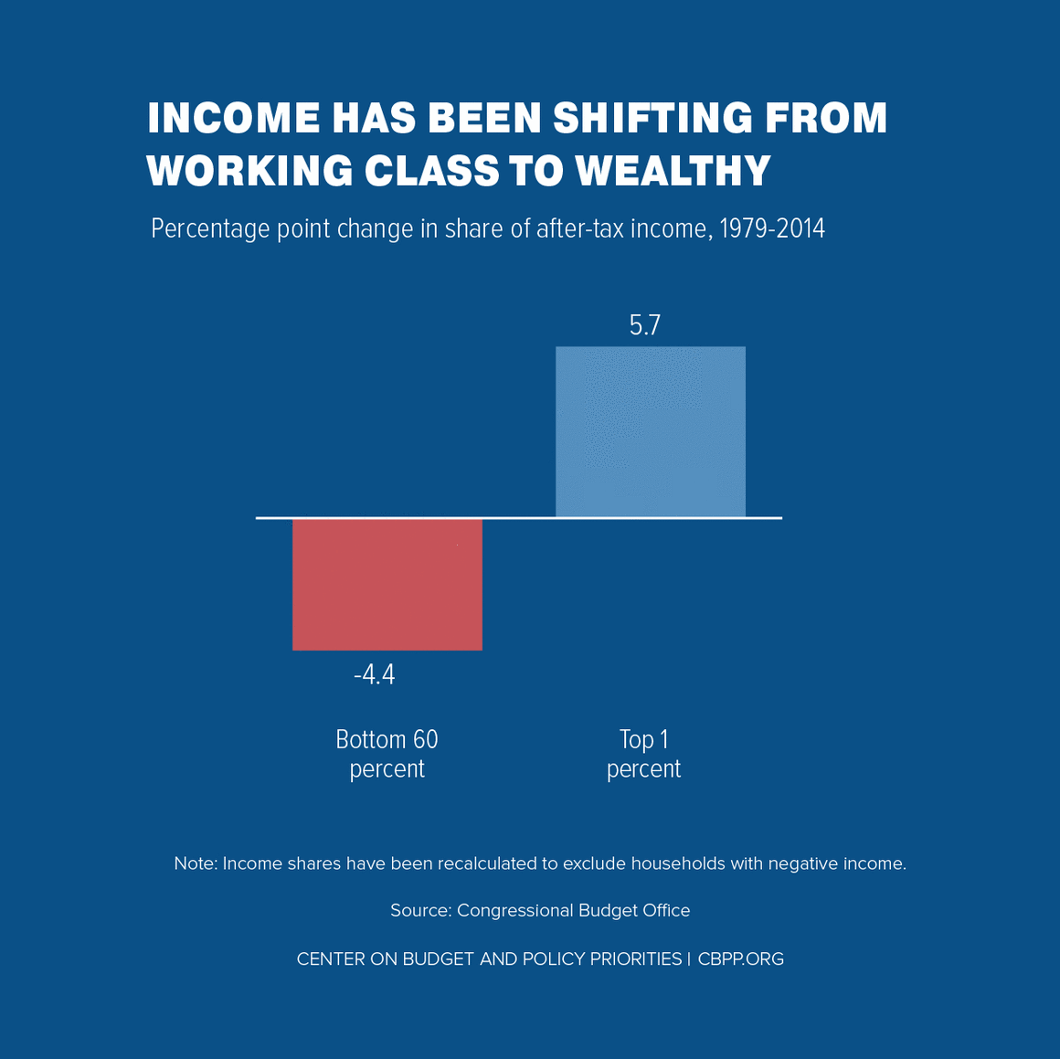 Income Has Been Shifting From Working Class to Wealthy
