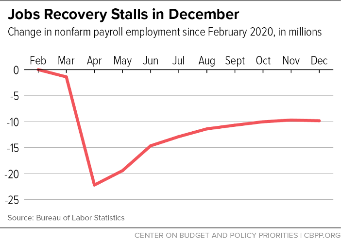 Jobs Recovery Stalls in December