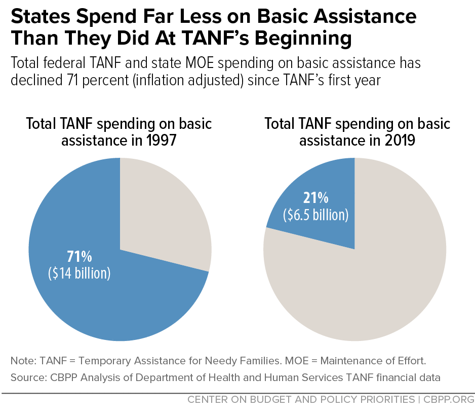 States Spend Far Less on Basic Assistance Than They Did At TANF's Beginning