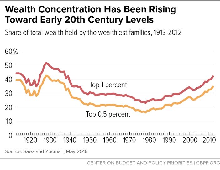 Wealth Concentration Has Been Rising Toward Early 20th Century Levels