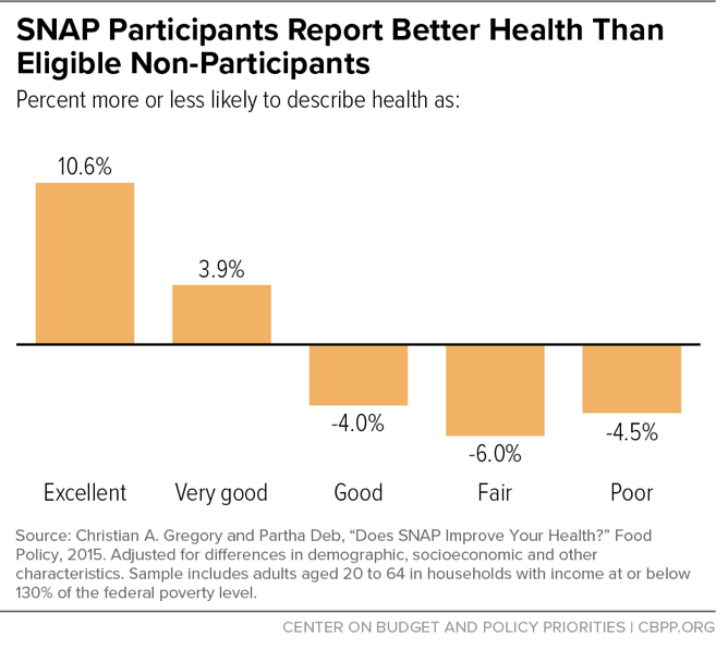 SNAP Participants Report Better Health Than Eligible Non-Participants