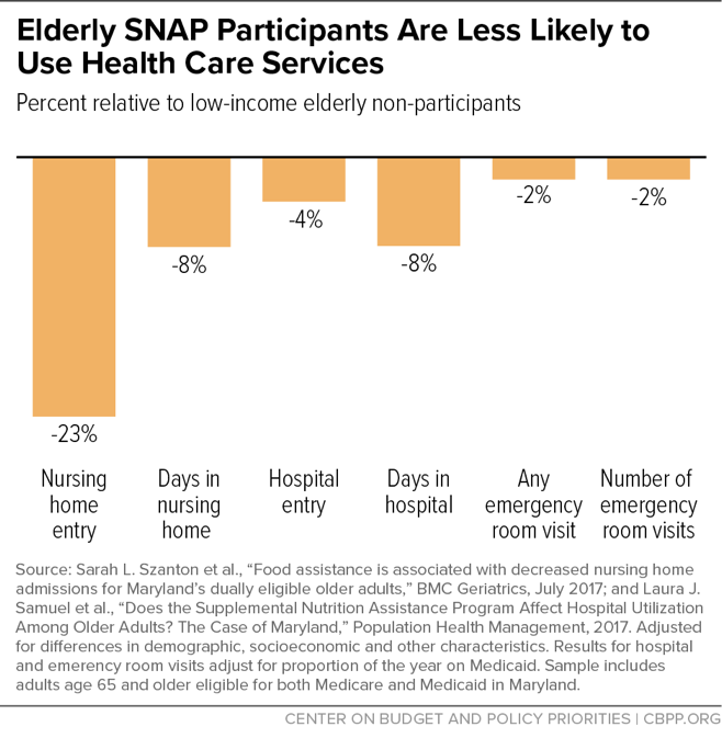 Elderly SNAP Participants Are Less Likely to Use Health Care Services