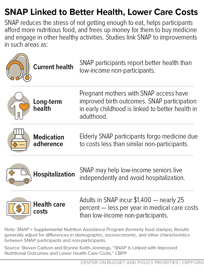 SNAP Linked to Better Health, Lower Care Costs