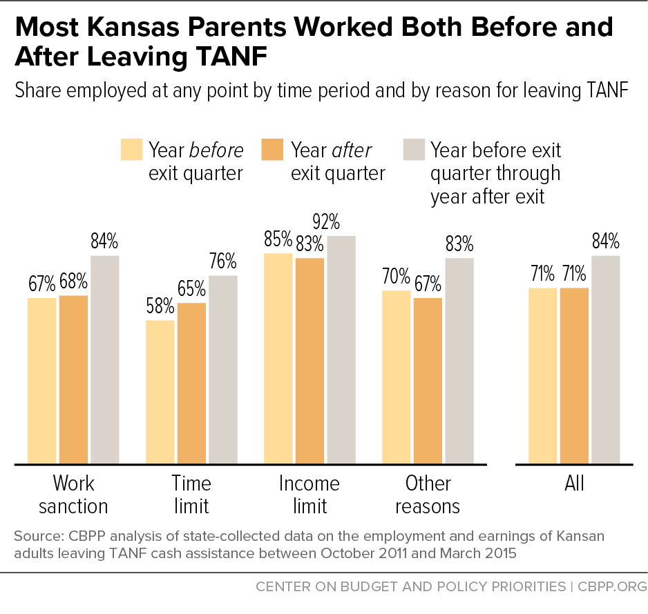 Most Kansas Parents Worked Both Before and After Leaving TANF
