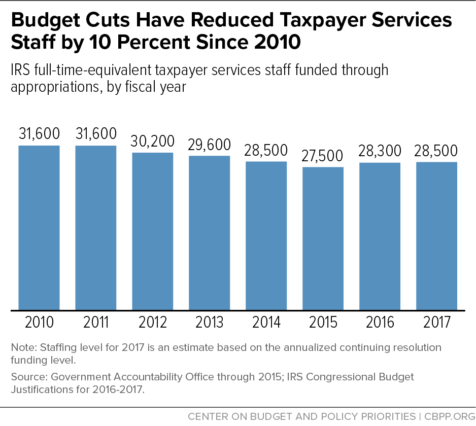 Budget Cuts Have Reduced Taxpayer Services Staff by 10 Percent Since 2010