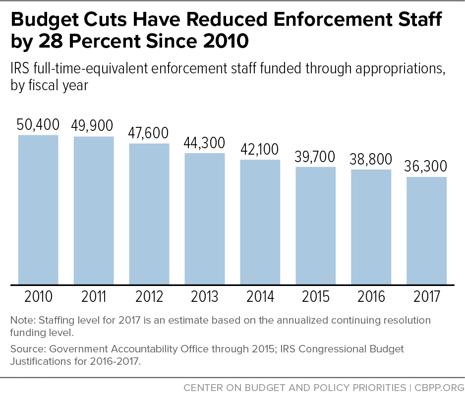 Budget Cuts Have Reduced Enforcement Staff by 28 Percent Since 2010