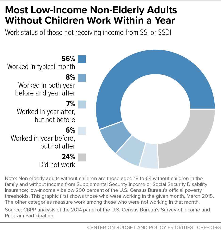 Most Low-Income Non-Elderly Adults Without Children Work Within a Year