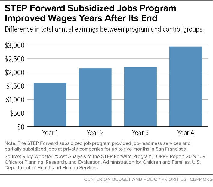 STEP Forward Subsidized Jobs Program Improved Wages Years After Its End