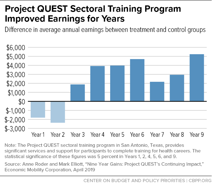 Project QUEST Sectoral Training Program Improved Earnings for Years