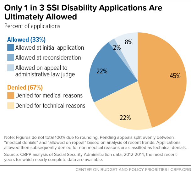 Only 1 in 3 Disability Applicants Are Ultimately Allowed