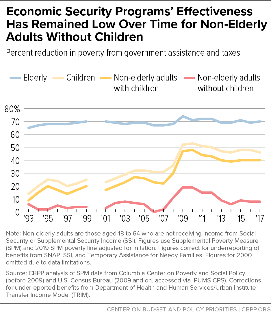 Economic Security Programs' Effectiveness Has Remained Low Over Time for Non-Elderly Adults Without Children