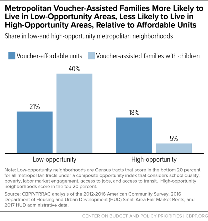 Metropolitan Voucher-Assisted Families More Likely to Live in Low-Opportunity Areas, Less Likely to Live in High-Opportunity Areas, Relative to Affordable Units
