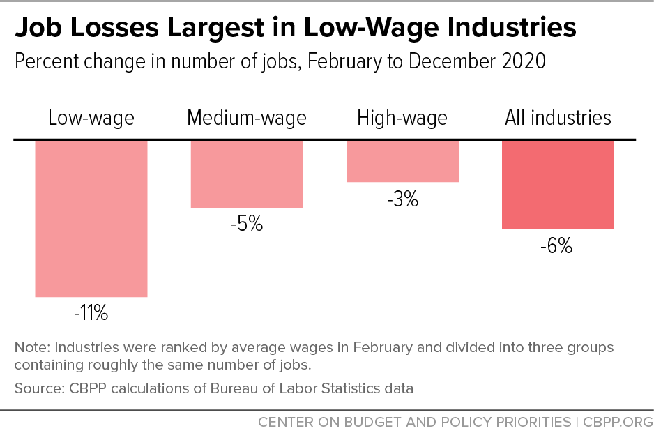 Job Losses Largest in Low-Wage Industries