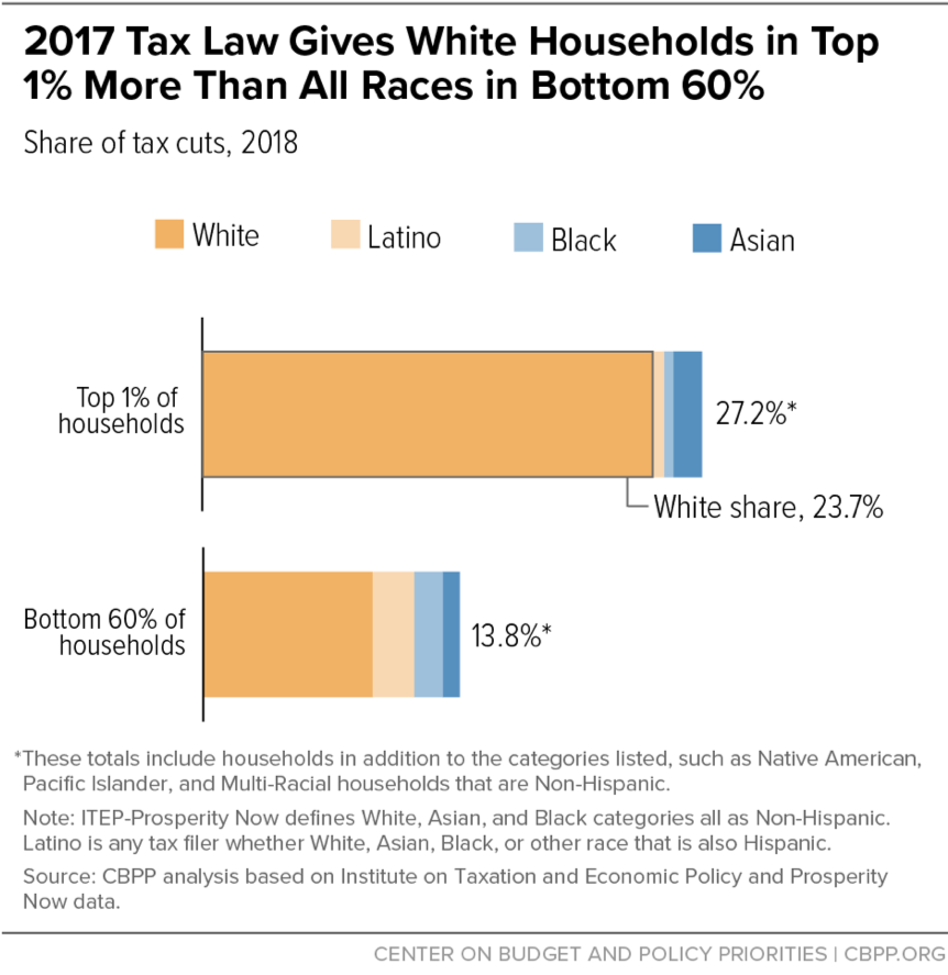 2017 Tax Law Gives White Households in Top 1% More Than All Races in Bottom 60%
