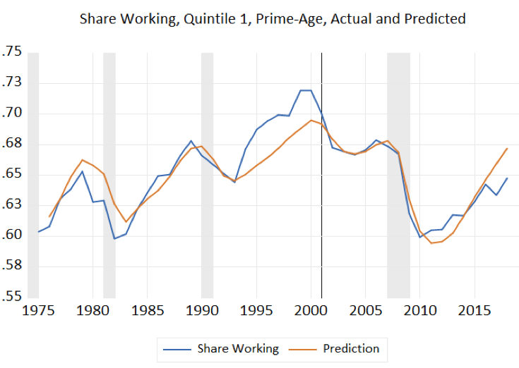 Share Working, Quintile 1, Prime-Age, Actual and Predicted