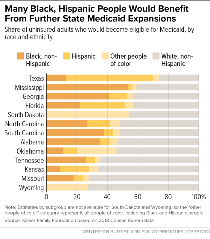 Many Black, Hispanic People Would Benefit From Further State Medicaid Expansions