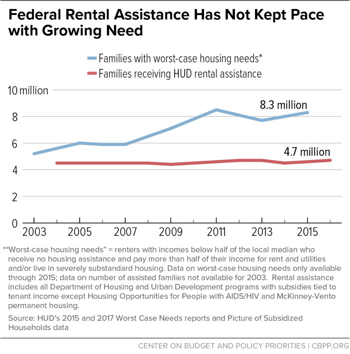 Federal Rental Assistance Has Not Kept Pace with Growing Need