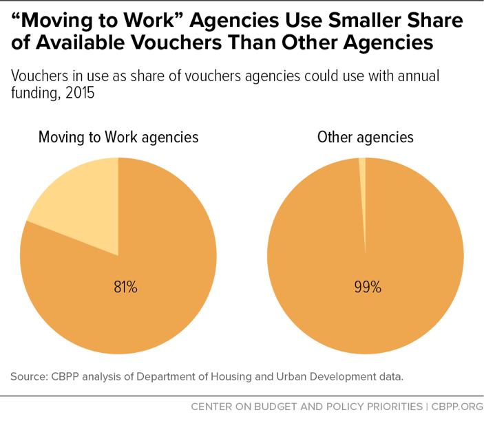 """Moving to Work"" Agencies Use Smaller Share of Available Vouchers Than Other Agencies"